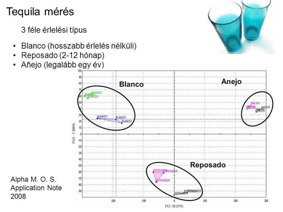 Tequila mérés 3 féle érlelési típus Blanco (hosszabb érlelés nélküli)