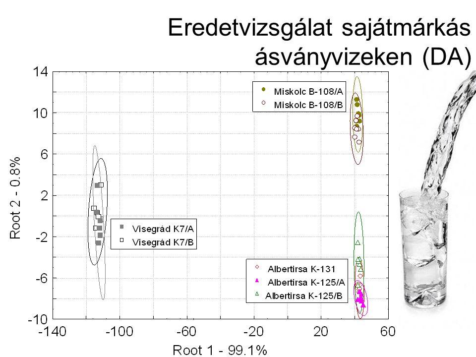Eredetvizsgálat sajátmárkás ásványvizeken (DA)