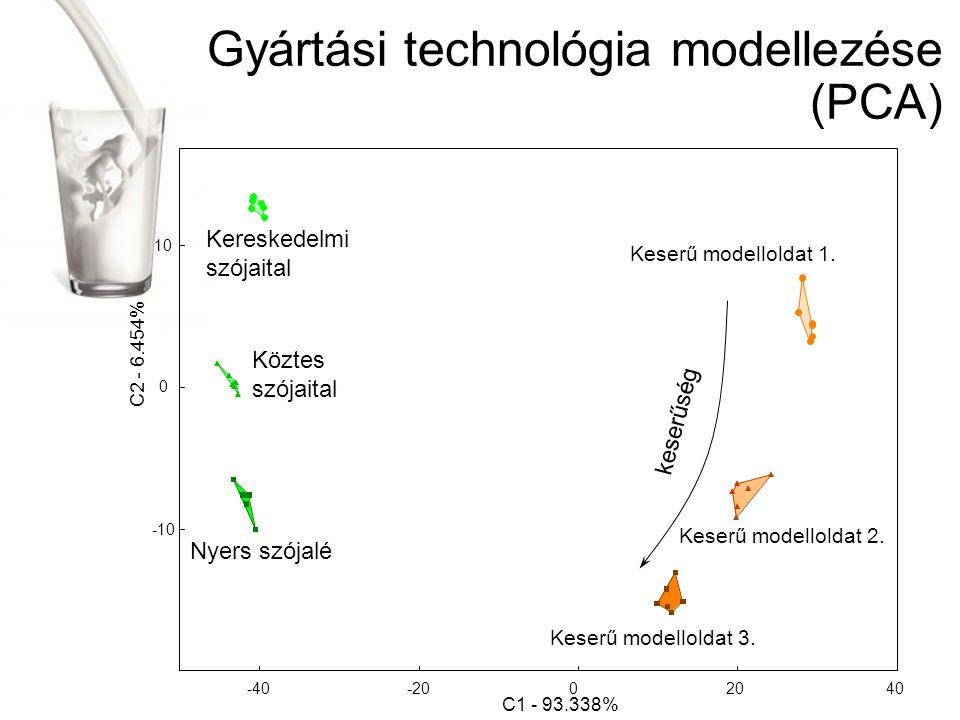Gyártási technológia modellezése (PCA)