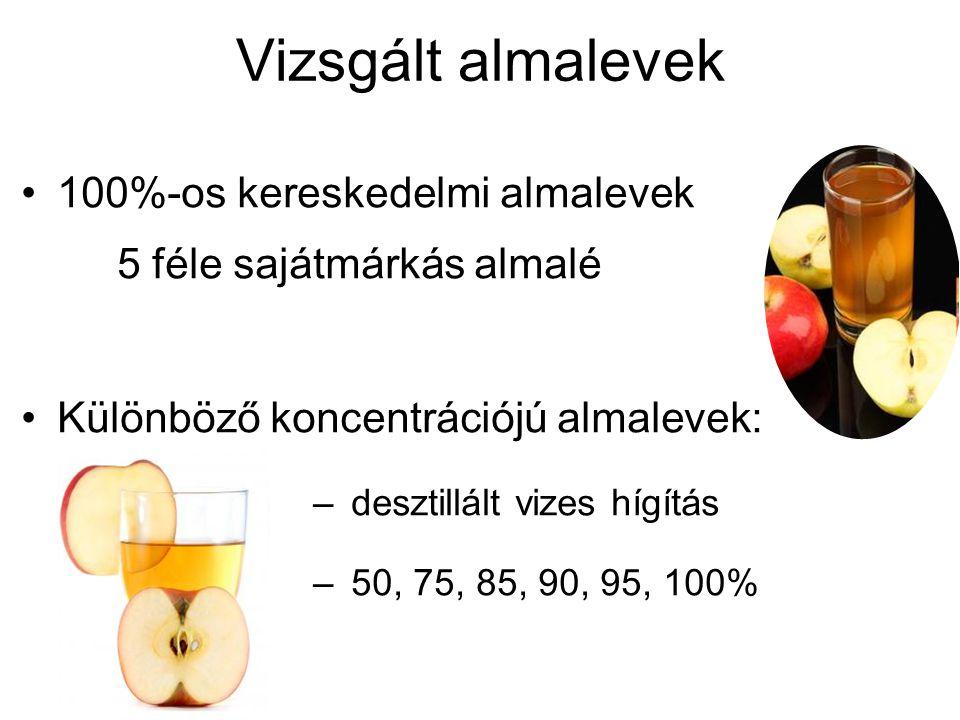 Vizsgált almalevek 100%-os kereskedelmi almalevek 5 féle sajátmárkás almalé. Különböző koncentrációjú almalevek: