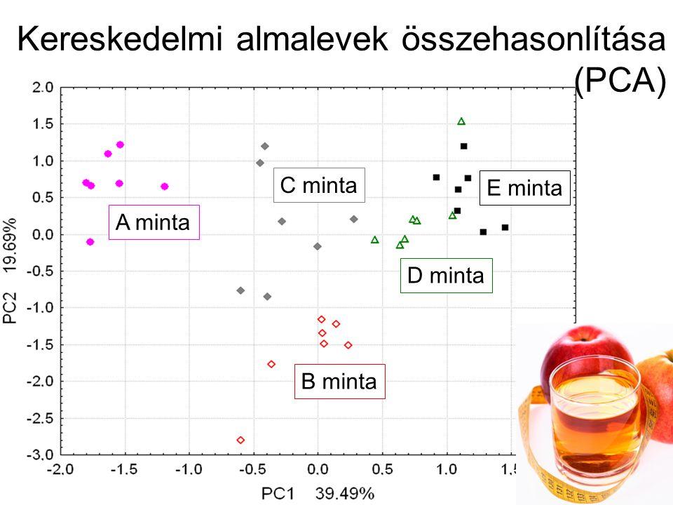 Kereskedelmi almalevek összehasonlítása (PCA)
