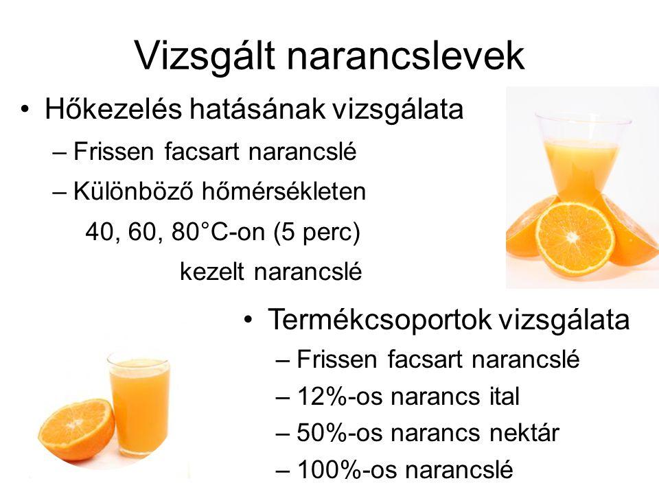 Vizsgált narancslevek