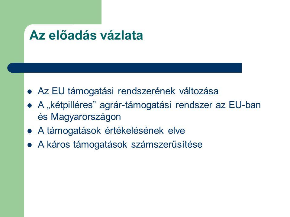 Az előadás vázlata Az EU támogatási rendszerének változása
