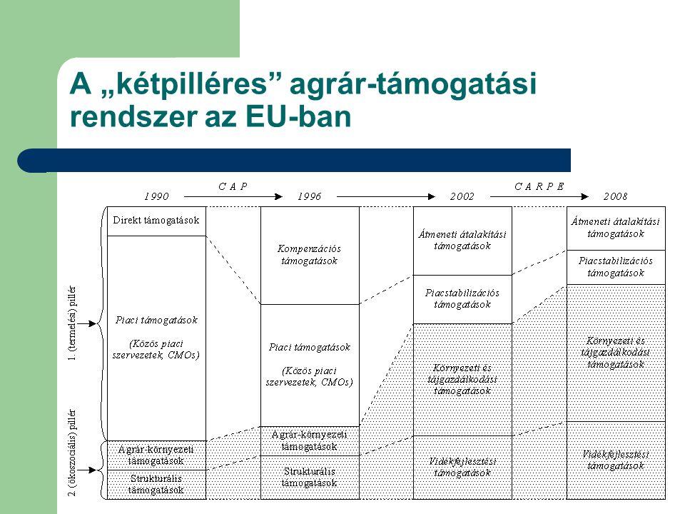 """A """"kétpilléres agrár-támogatási rendszer az EU-ban"""