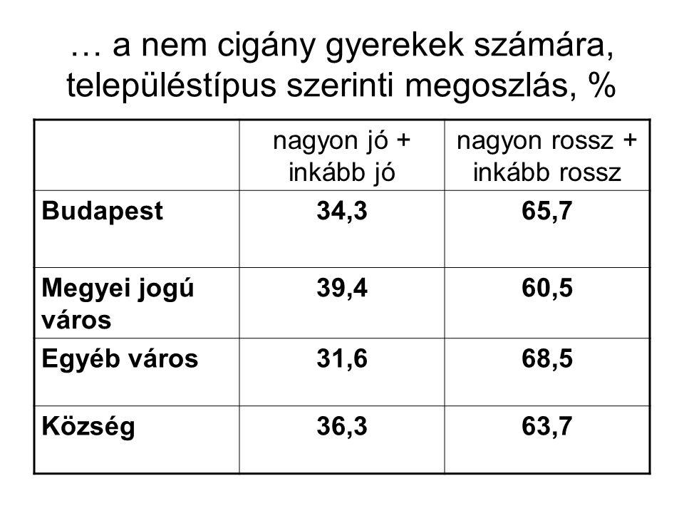 … a nem cigány gyerekek számára, településtípus szerinti megoszlás, %
