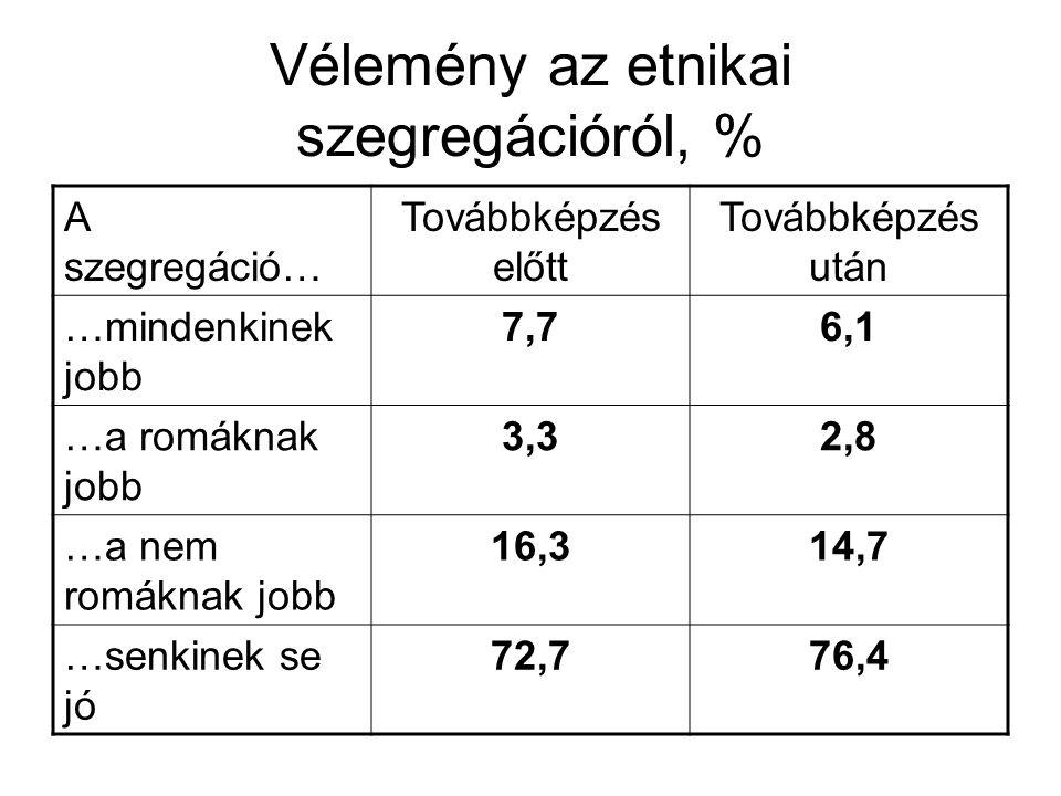 Vélemény az etnikai szegregációról, %