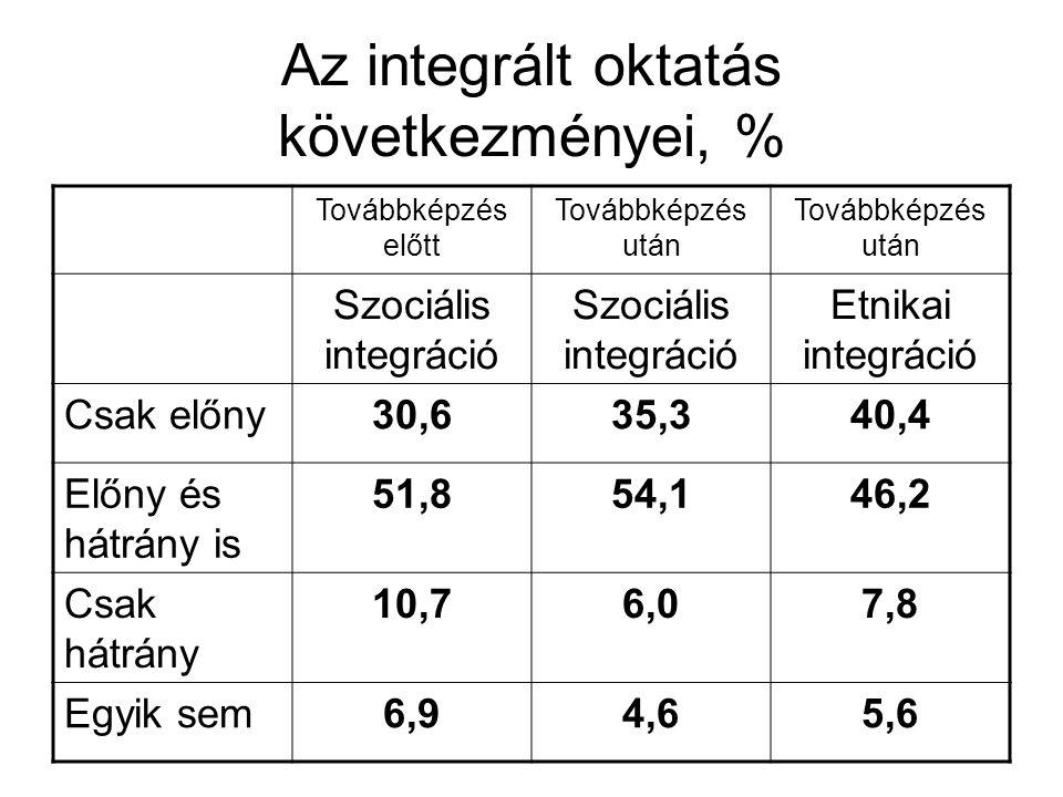 Az integrált oktatás következményei, %