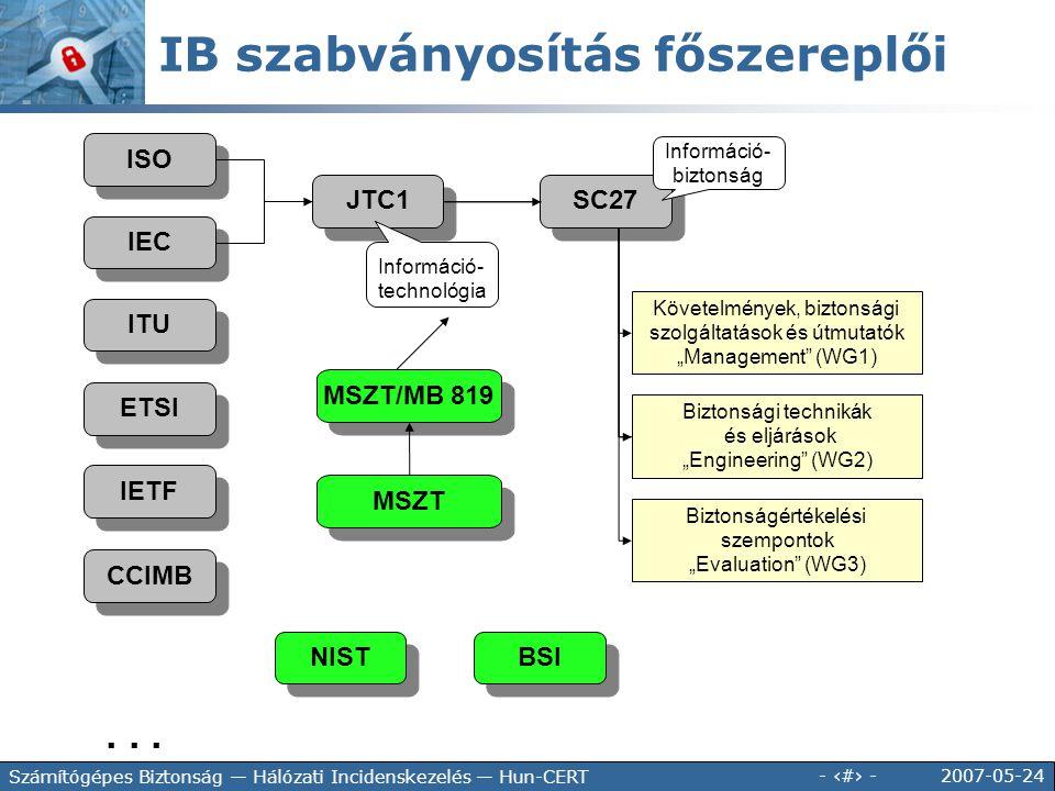 IB szabványosítás főszereplői