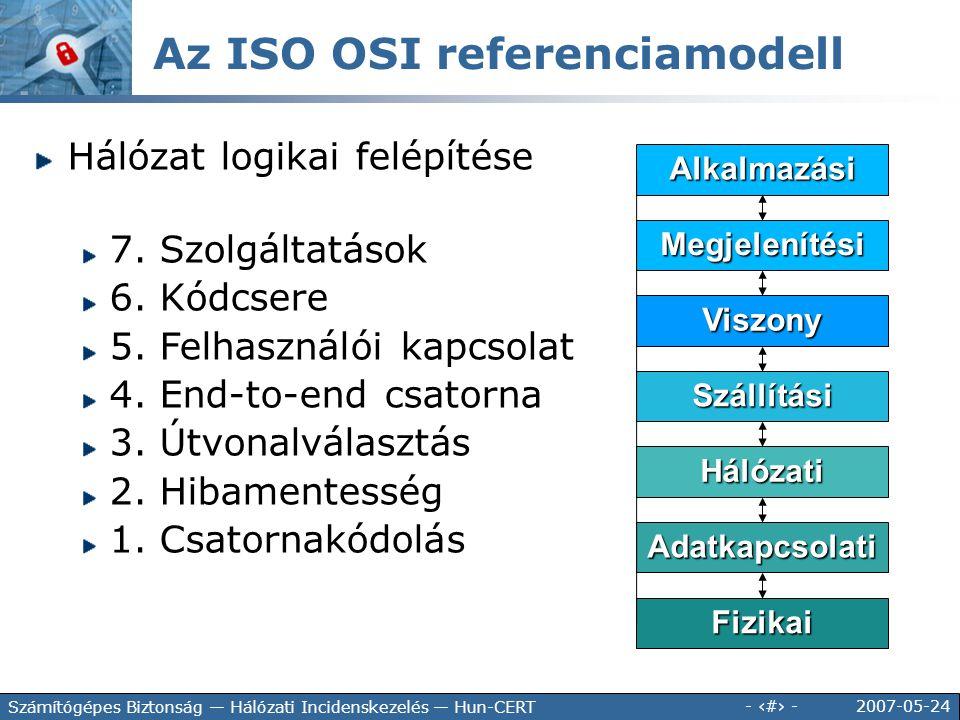 Az ISO OSI referenciamodell
