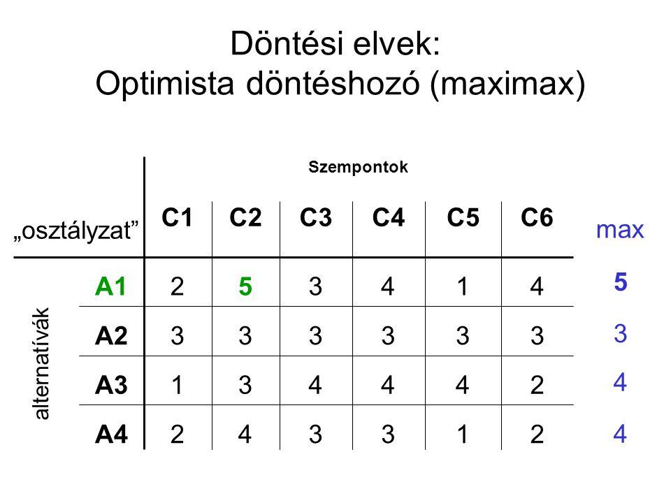 Döntési elvek: Optimista döntéshozó (maximax)