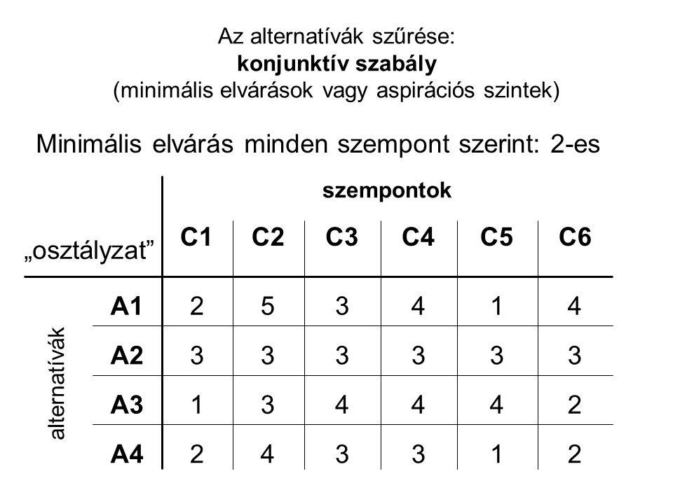 Minimális elvárás minden szempont szerint: 2-es