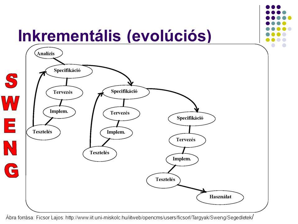 Inkrementális (evolúciós)