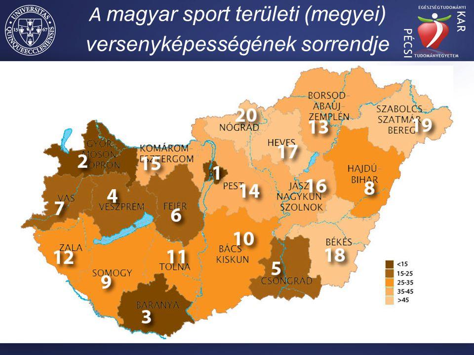 A magyar sport területi (megyei) versenyképességének sorrendje