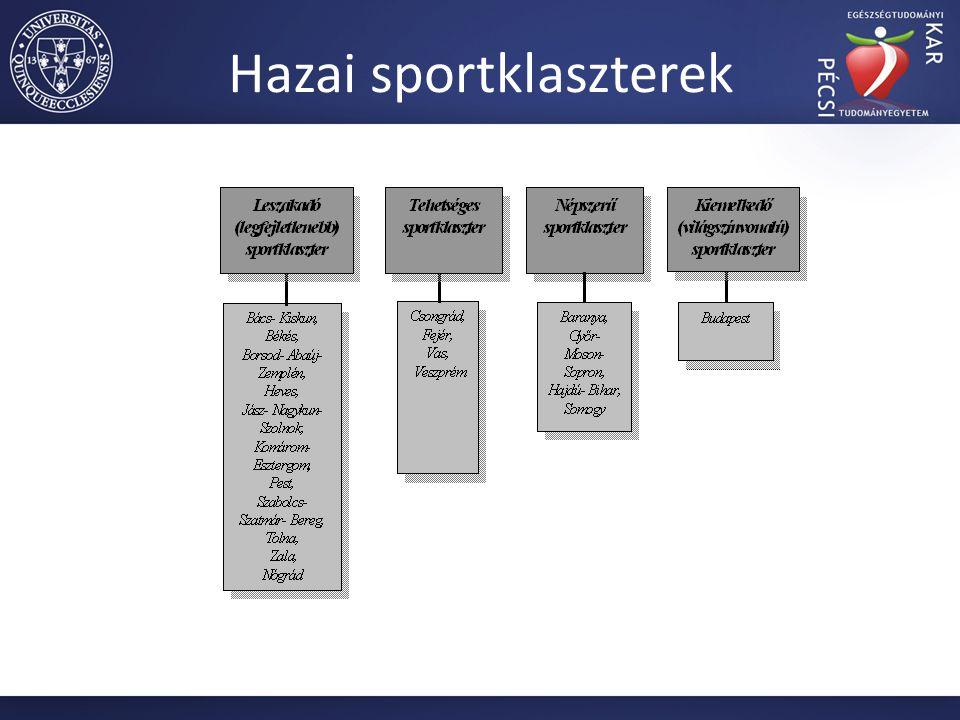 Hazai sportklaszterek