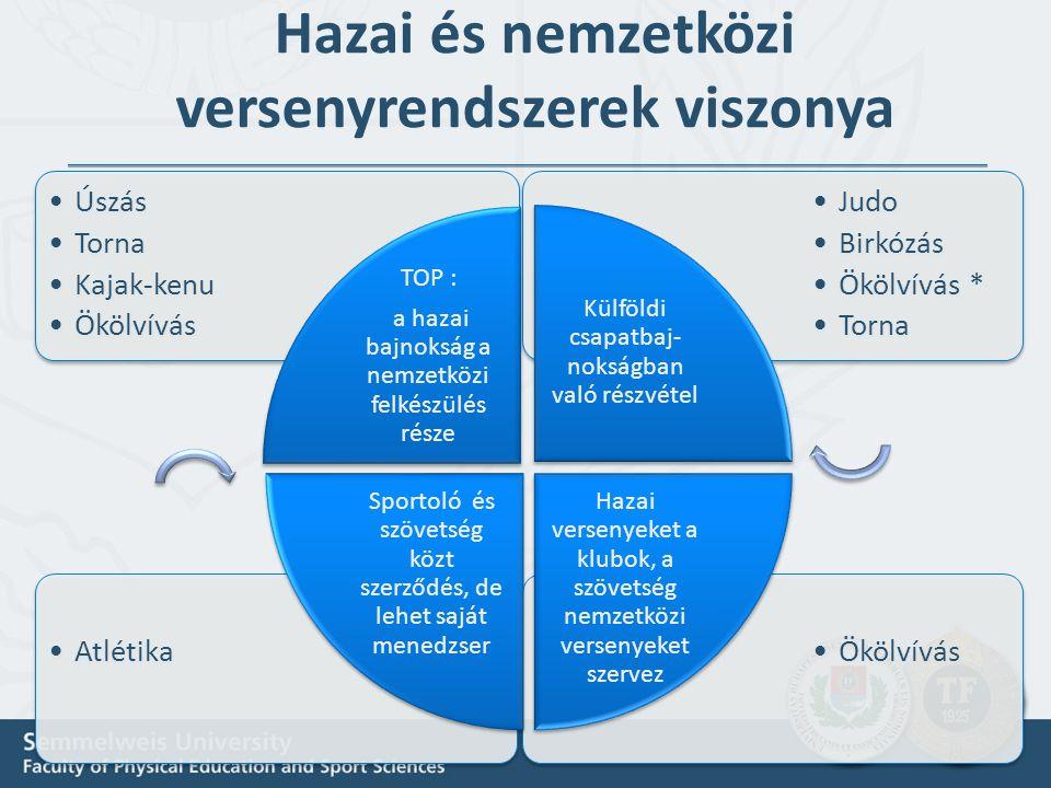 Hazai és nemzetközi versenyrendszerek viszonya