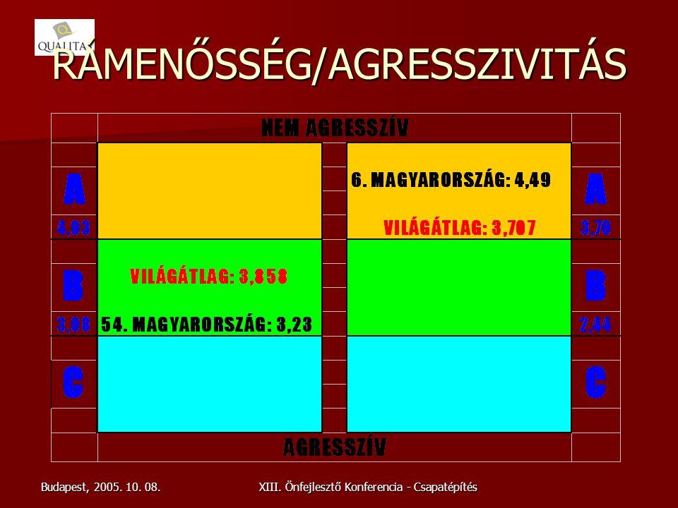 RÁMENŐSSÉG/AGRESSZIVITÁS