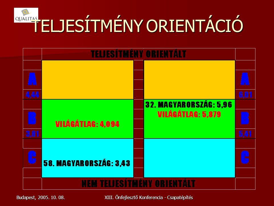 TELJESÍTMÉNY ORIENTÁCIÓ