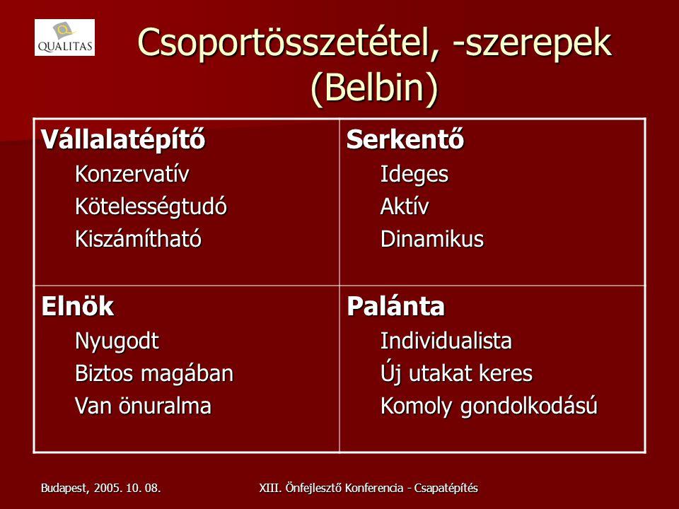 Csoportösszetétel, -szerepek (Belbin)