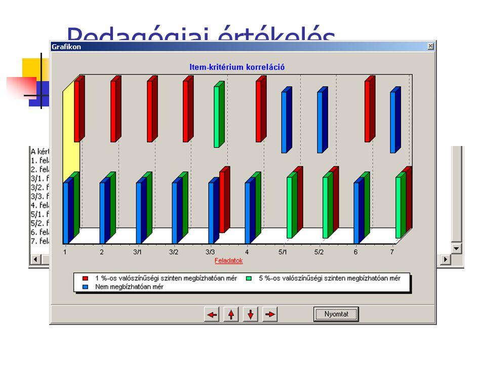 Pedagógiai értékelés Item-kritérium korreláció