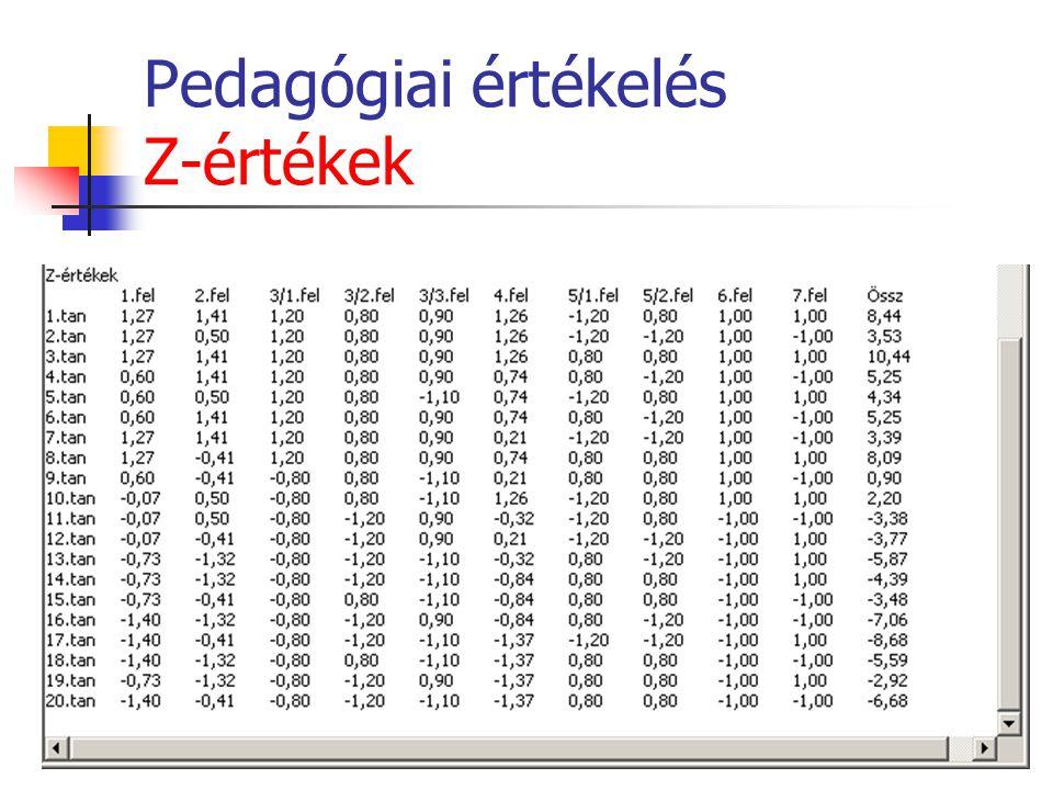 Pedagógiai értékelés Z-értékek