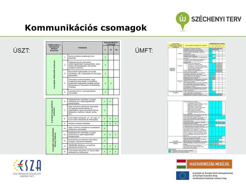 Kommunikációs csomagok