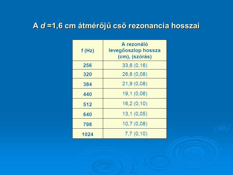 A d =1,6 cm átmérőjű cső rezonancia hosszai