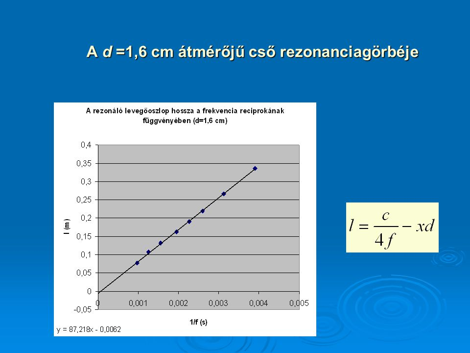 A d =1,6 cm átmérőjű cső rezonanciagörbéje