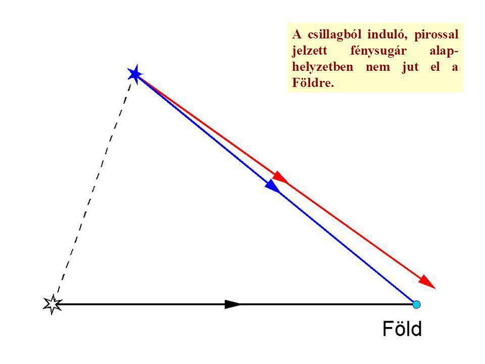 A csillagból induló, pirossal jelzett fénysugár alap-helyzetben nem jut el a Földre.