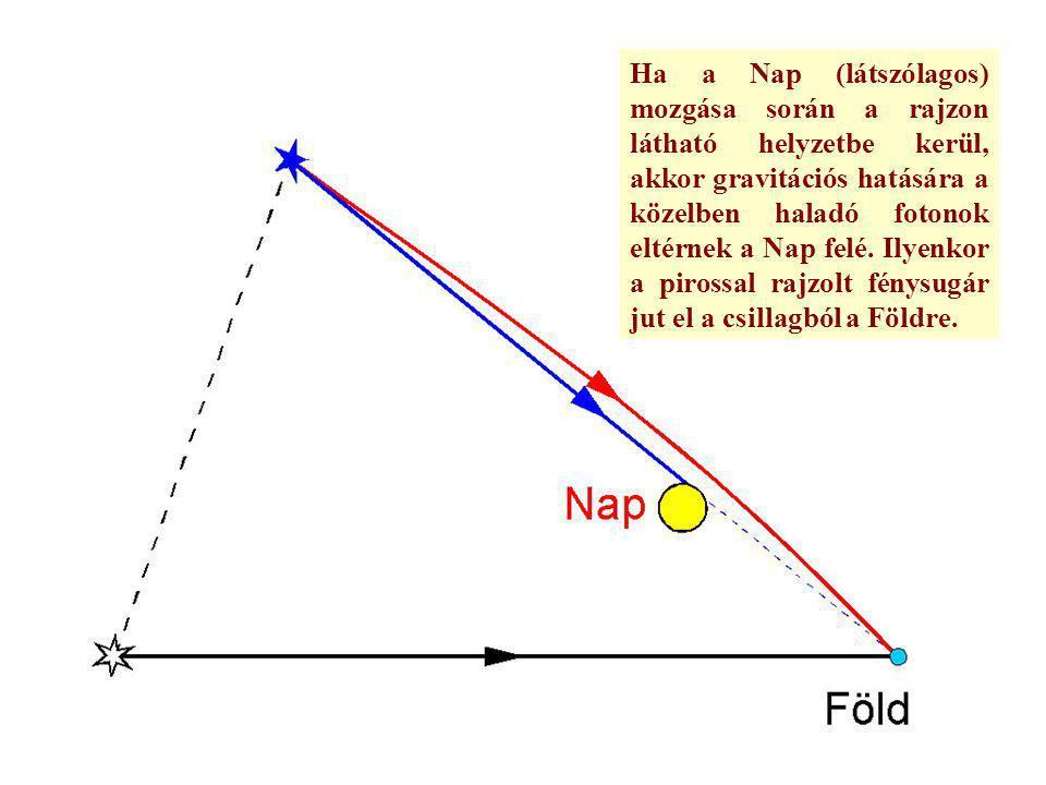 Ha a Nap (látszólagos) mozgása során a rajzon látható helyzetbe kerül, akkor gravitációs hatására a közelben haladó fotonok eltérnek a Nap felé.
