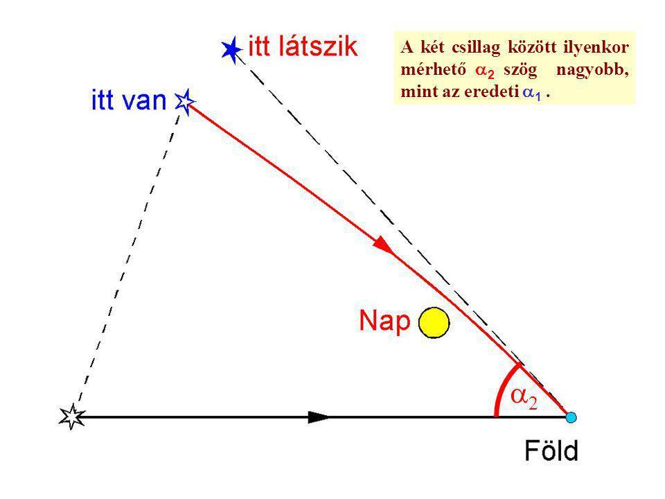 A két csillag között ilyenkor mérhető a2 szög nagyobb, mint az eredeti a1 .