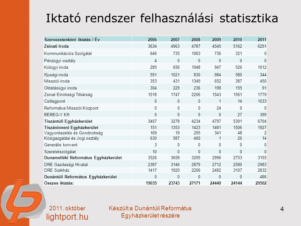 Iktató rendszer felhasználási statisztika