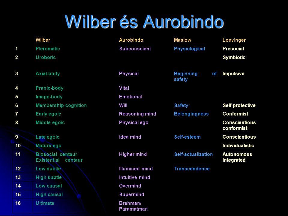Wilber és Aurobindo Wilber Aurobindo Maslow Loevinger 1 Pleromatic