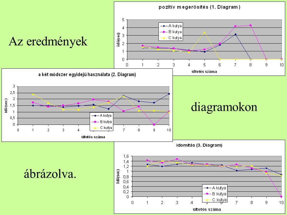 Az eredmények diagramokon ábrázolva.