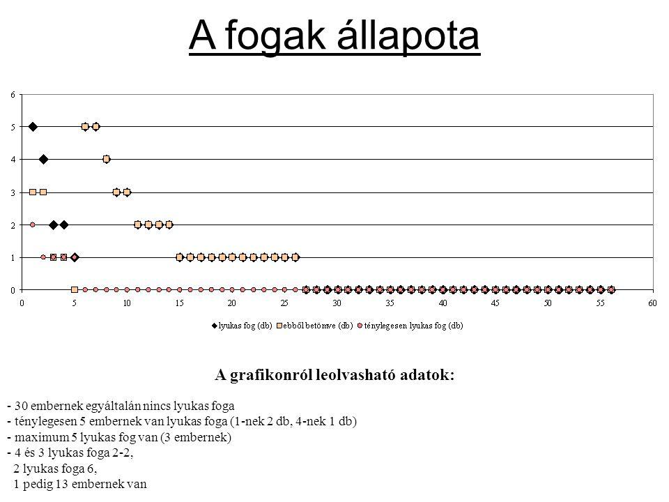 A grafikonról leolvasható adatok: