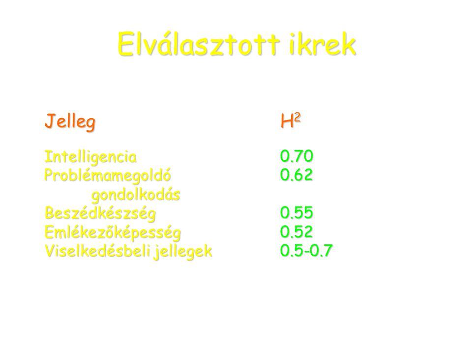 Elválasztott ikrek Jelleg H2 Intelligencia 0.70 Problémamegoldó 0.62