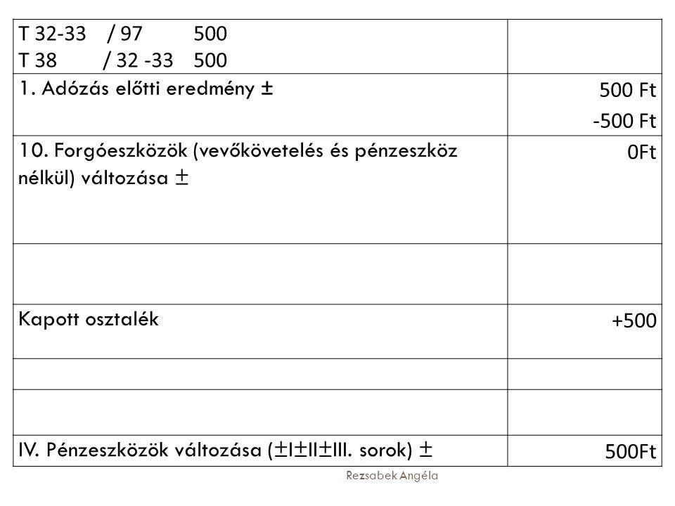 1. Adózás előtti eredmény ± 500 Ft -500 Ft