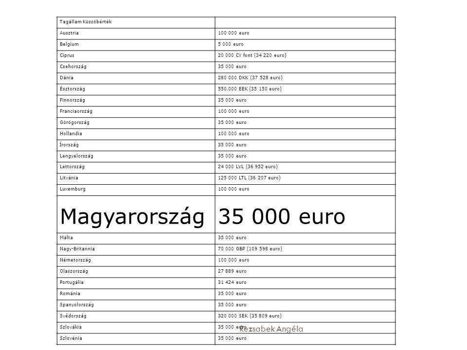 Magyarország Rezsabek Angéla Tagállam Küszöbérték Ausztria