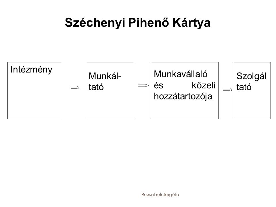 Széchenyi Pihenő Kártya