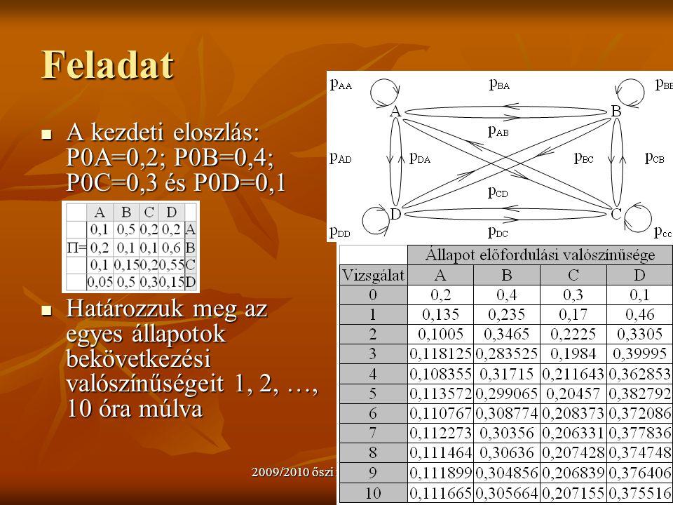 Feladat A kezdeti eloszlás: P0A=0,2; P0B=0,4; P0C=0,3 és P0D=0,1