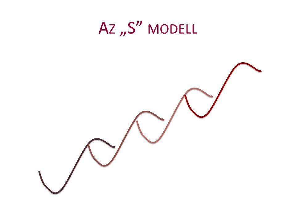 """Az """"S modell"""