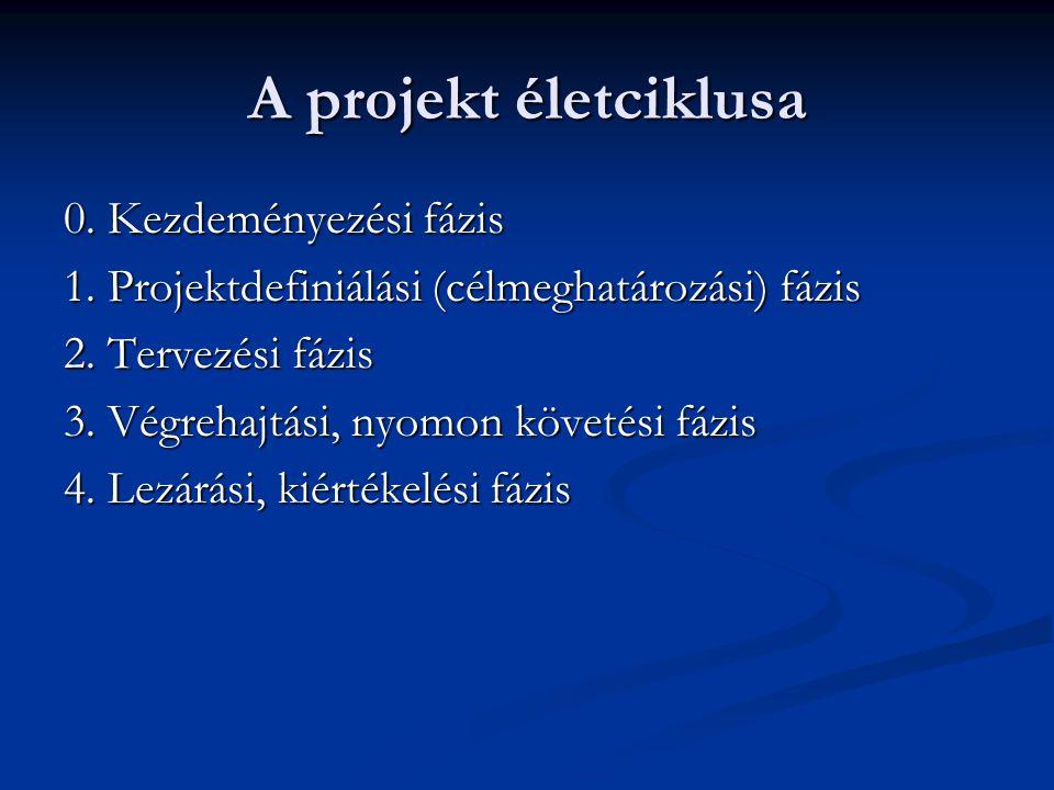 A projekt életciklusa 0. Kezdeményezési fázis