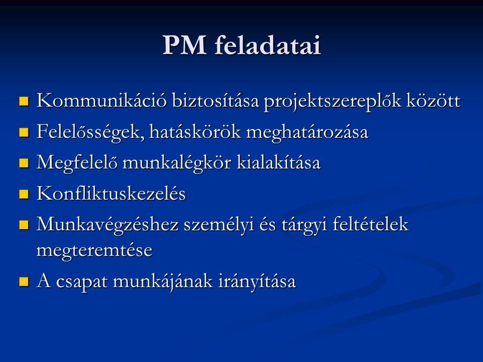 PM feladatai Kommunikáció biztosítása projektszereplők között