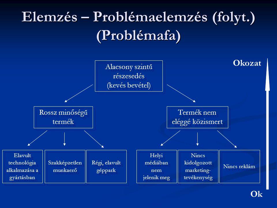 Elemzés – Problémaelemzés (folyt.) (Problémafa)