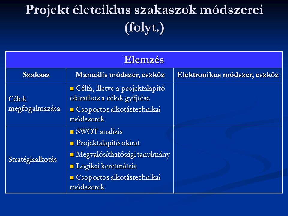Projekt életciklus szakaszok módszerei (folyt.)