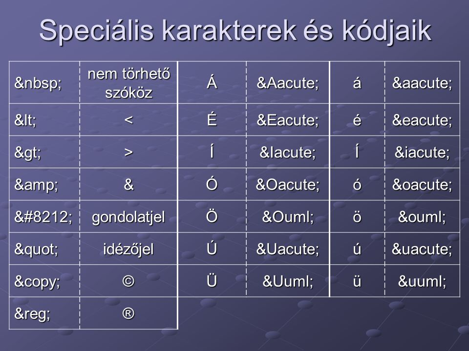 Speciális karakterek és kódjaik