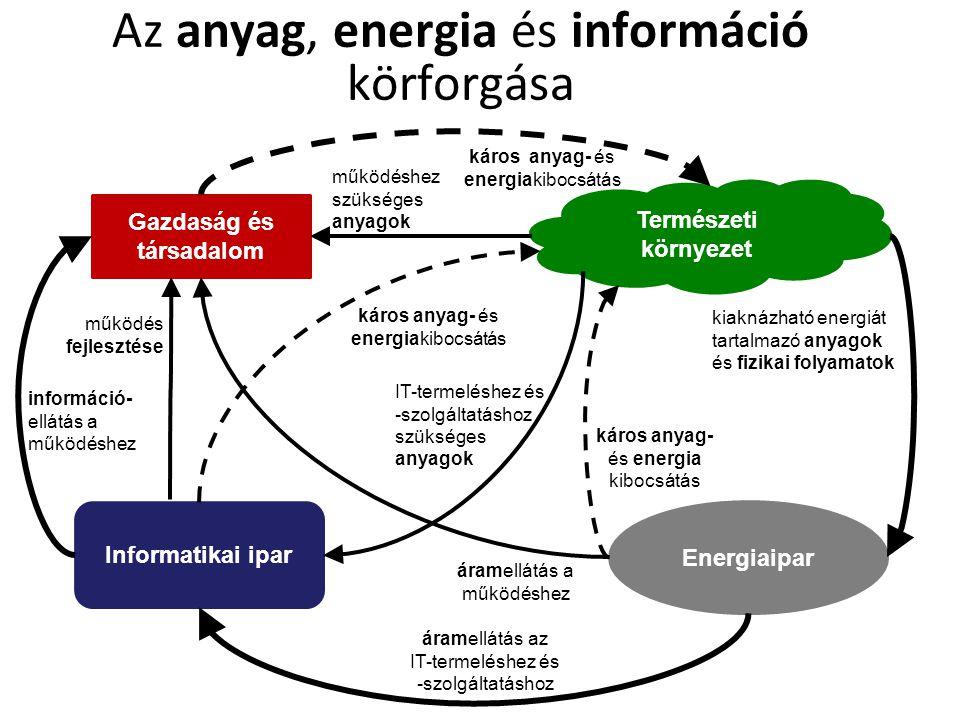 Az anyag, energia és információ körforgása