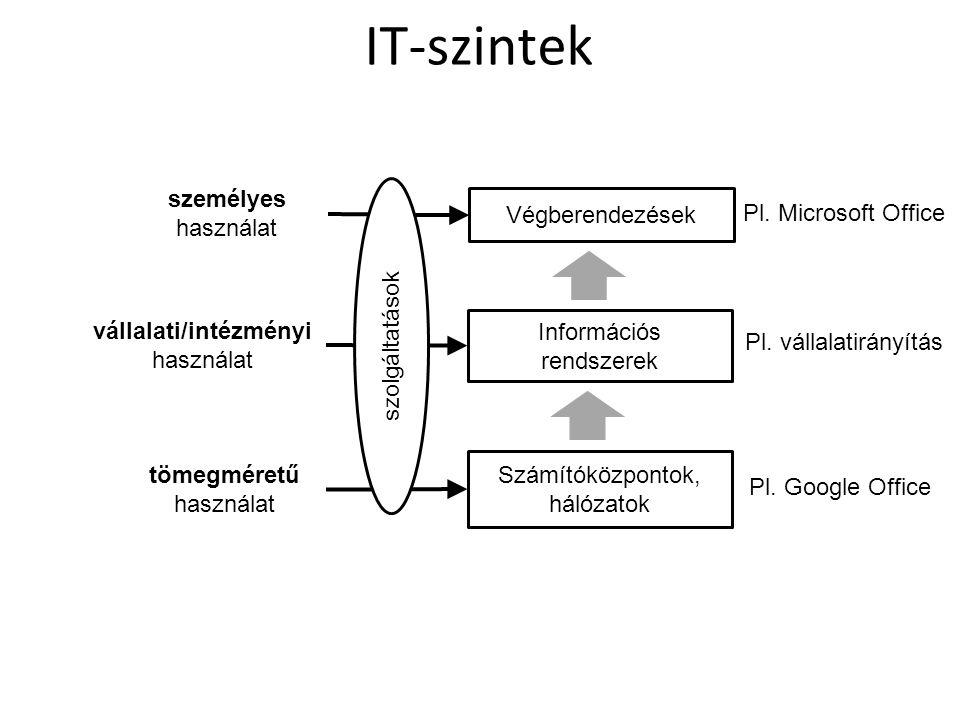 IT-szintek személyes használat Végberendezések Pl. Microsoft Office