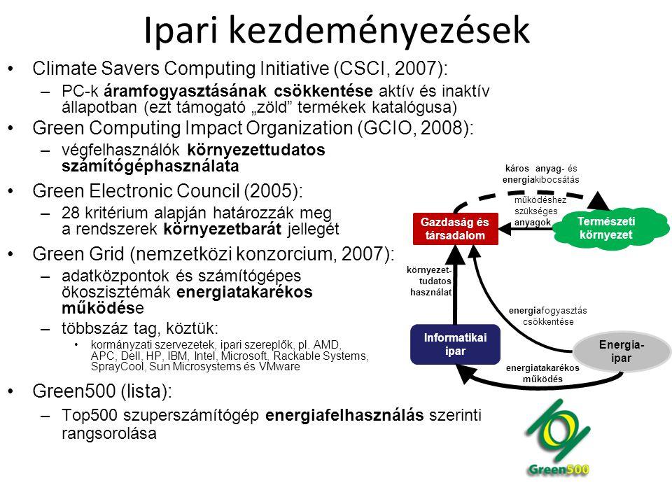 Ipari kezdeményezések