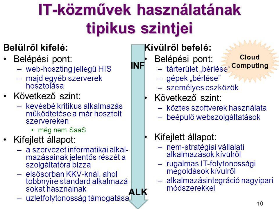 IT-közművek használatának tipikus szintjei
