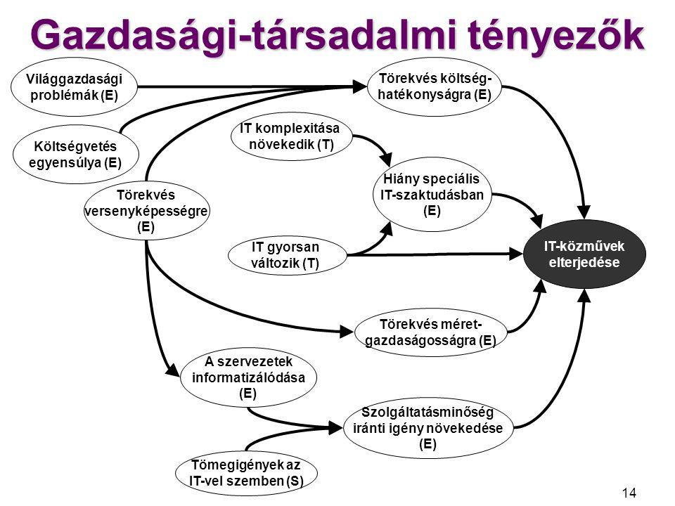 Gazdasági-társadalmi tényezők